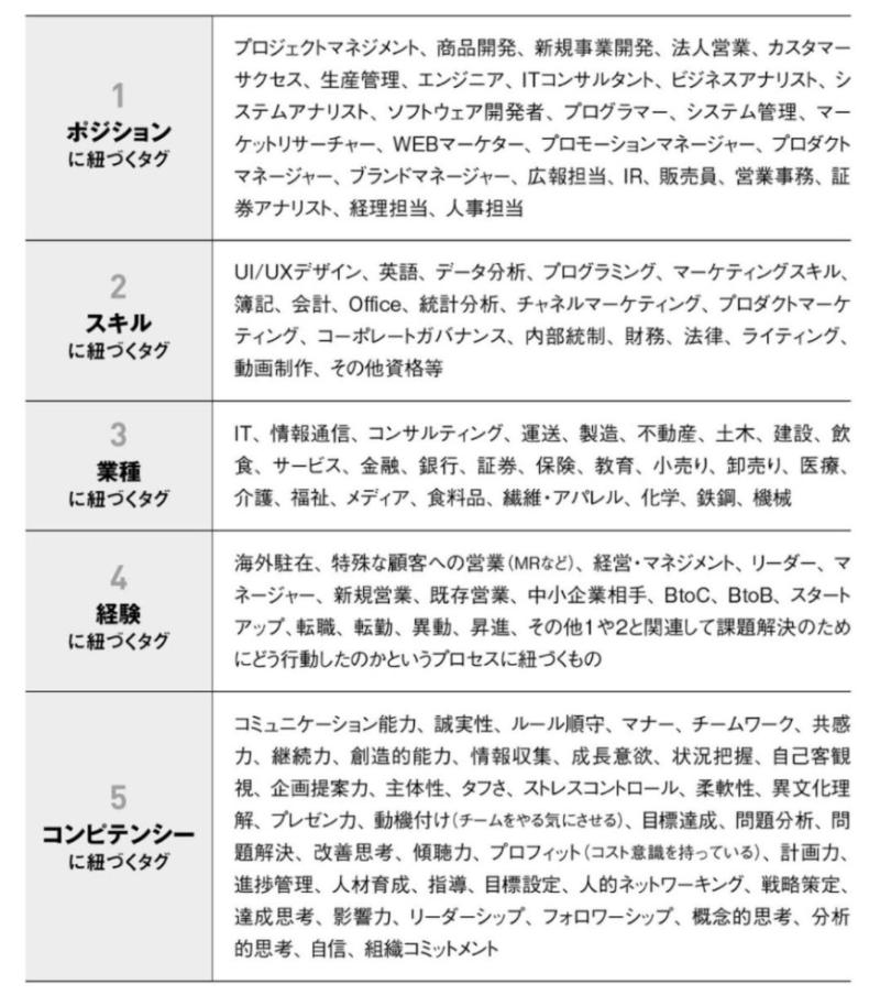 著者のタグ分類表